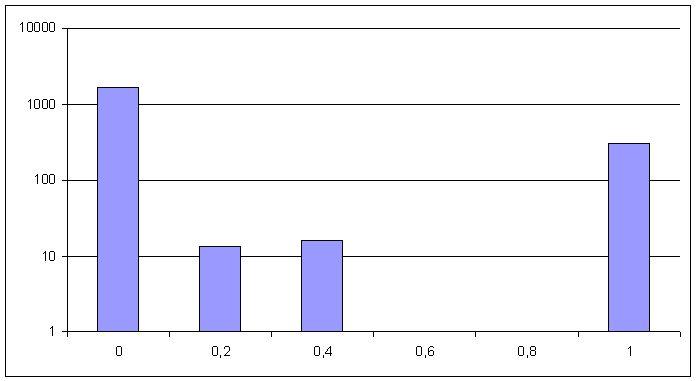 Распределение по относительной цене